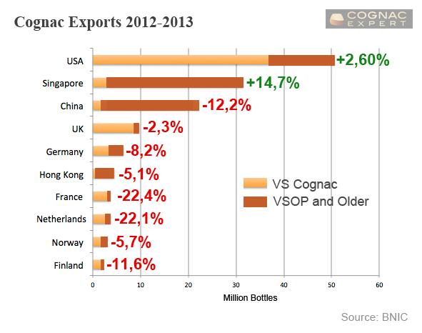 cognac-exports